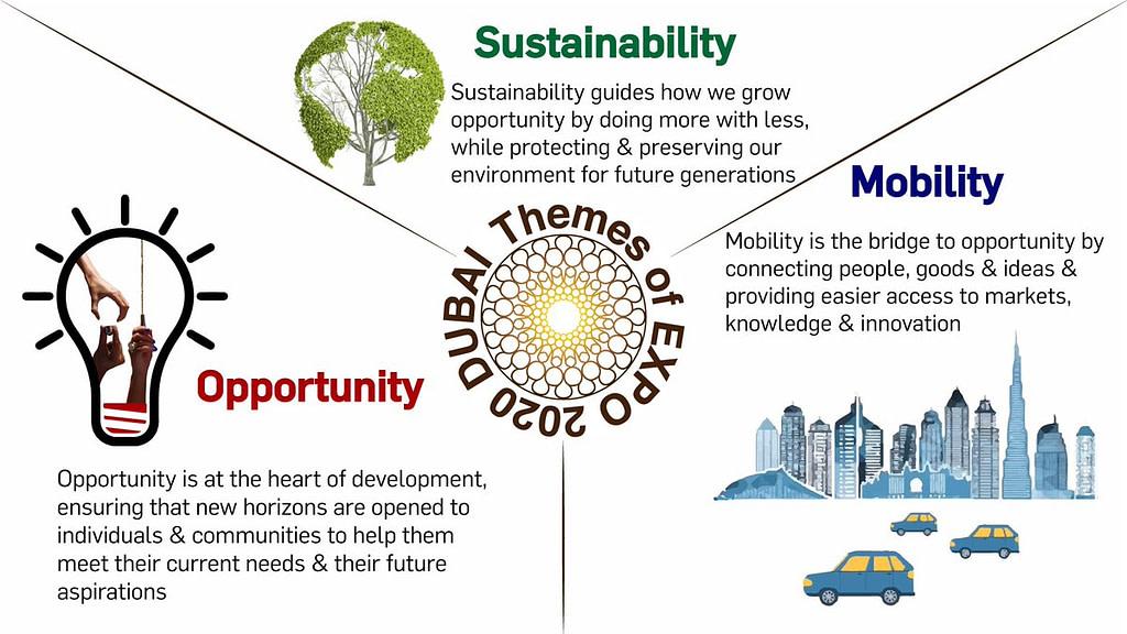 Dubai EXPO 2020 theme - Sustainability , Mobility and Opportunity by VisaDeko